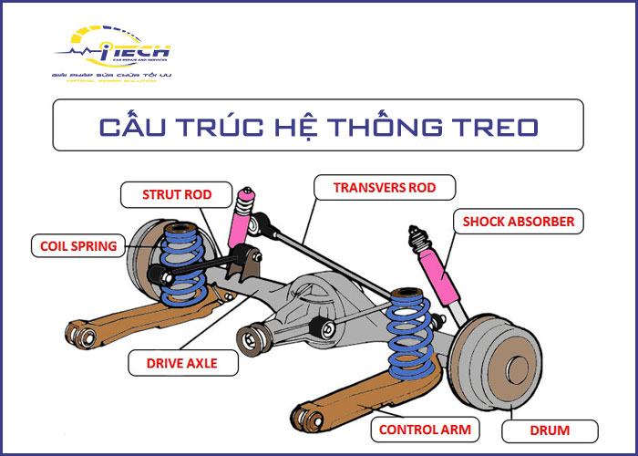 cau-truc-he-thong-treo