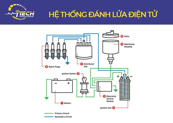 he-thong-danh-lua-dien-tu
