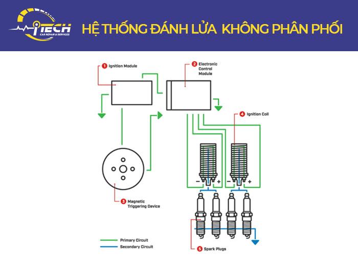 he-thong-danh-lua-khong-phan-phoi