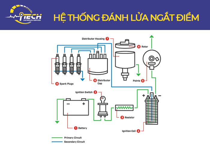 he-thong-danh-lua-ngat-diem