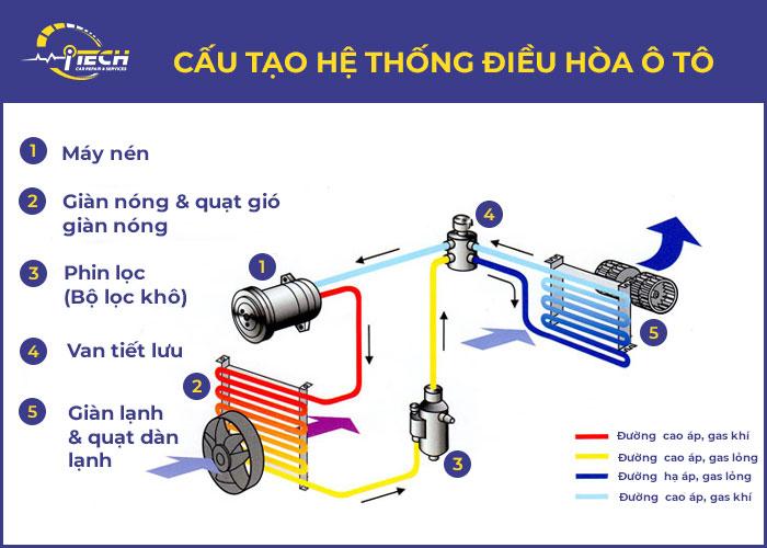 cau-tao-he-thong-dieu-hoa-o-to