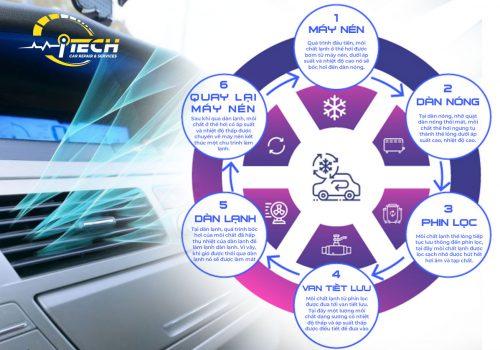 Kiến thức về hệ thống điều hòa ô tô mới nhất (có ảnh minh họa)