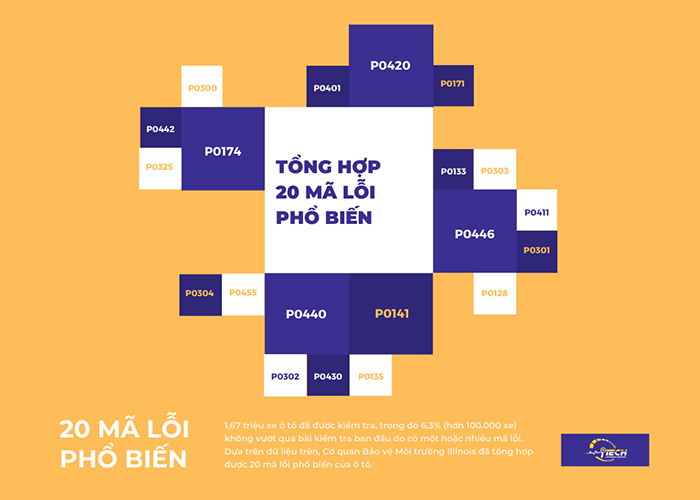 ma-loi-ten-he-thong-obd-ii