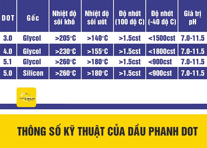 thong-so-ky-thuat-cua-dau-phanh